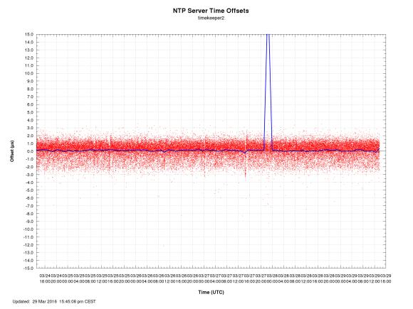 ntp-offsets-timekeeper2